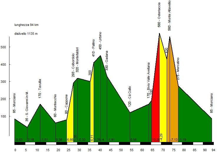 Domenica 3 maggio, Colbordolo – Urbino – Valle Avellana