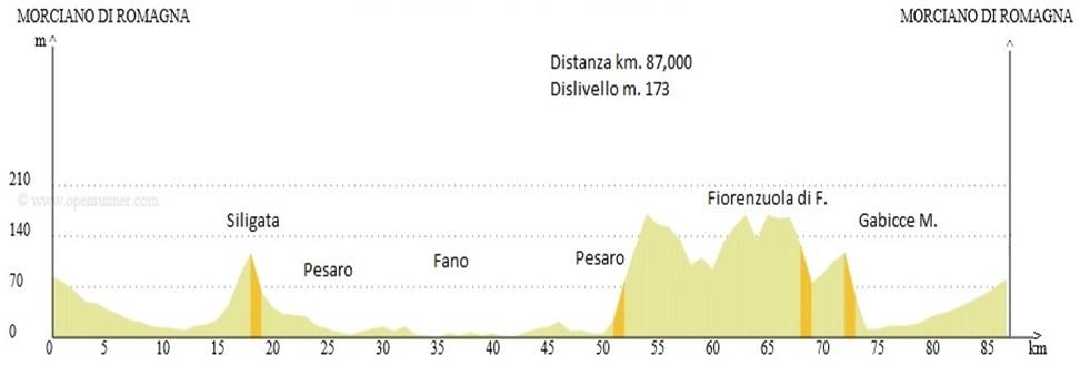 Venerdì 25 aprile, Fano – Pesaro – Panoramica