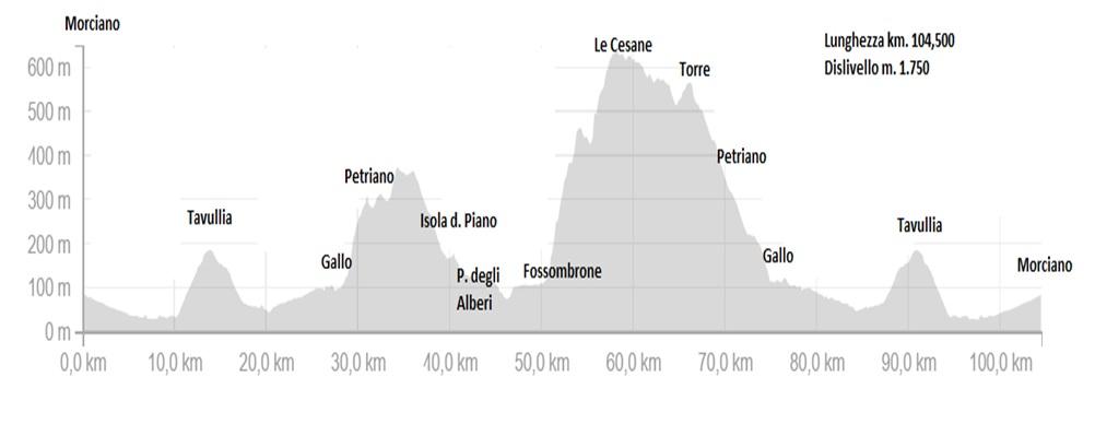 Domenica 21 agosto, Fossombrone – Cesane