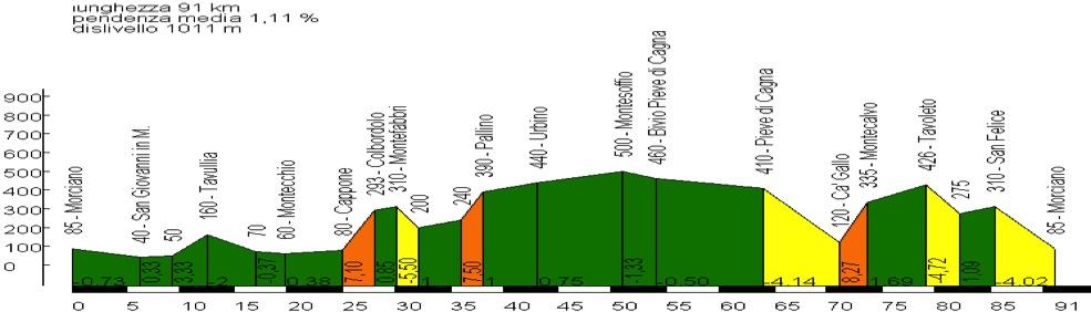 Domenica 4 Agosto Colbordolo Montefabbri Urbino
