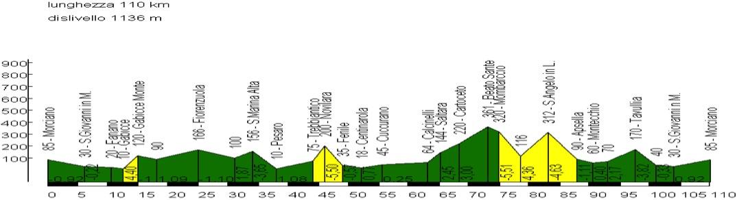 Cicloturistica Cicloteam 2001 1 Maggio