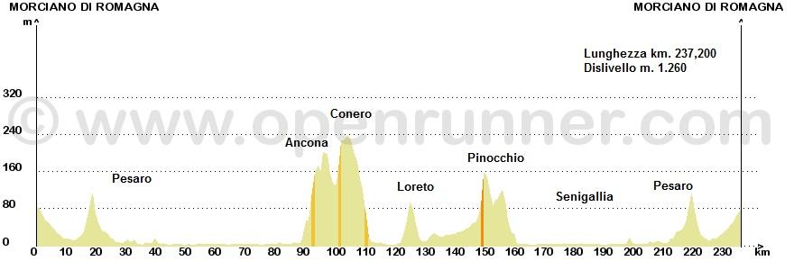 Sabato 31 maggio, Loreto 3^ prova Prestigino 2014