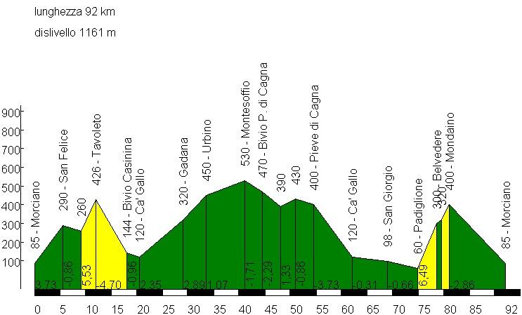 Domenica 3 novembre, Urbino – Montesoffio – Pieve di Cagna