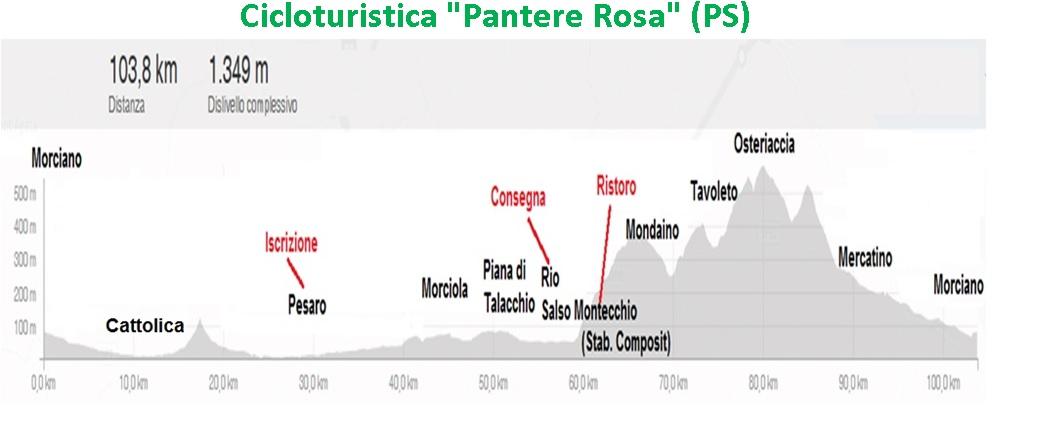 """Domenica 19 marzo, Cicloturistica """"Pantera Rosa"""""""