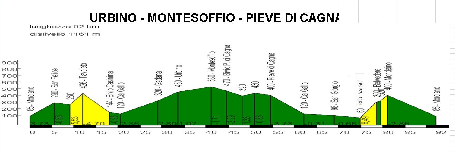 Lunedì 1° maggio: Urbino, Montesoffio, Pieve di Cagna