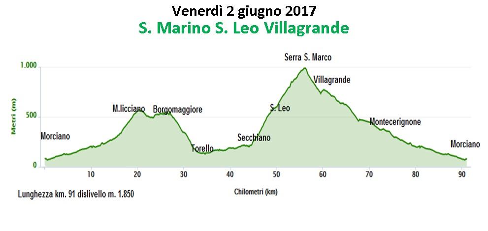 Venerdì 2 giugno: S.Marino, S.Leo, Villagrande