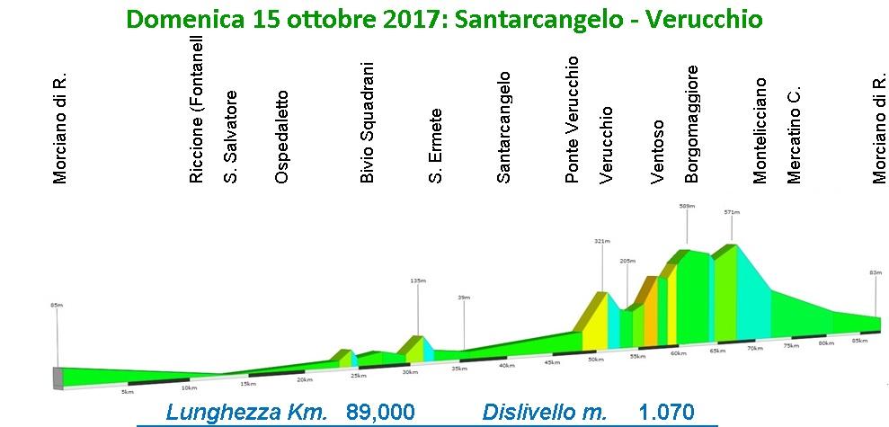 Domenica 15 ottobre: Santarcangelo – Verucchio