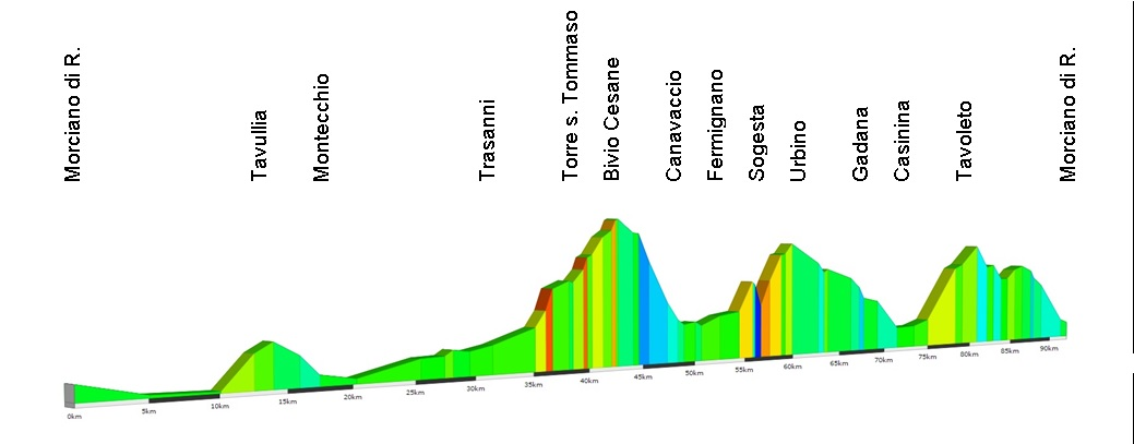 Domenica 25 settembre, Fermignano-Sogesta-Urbino