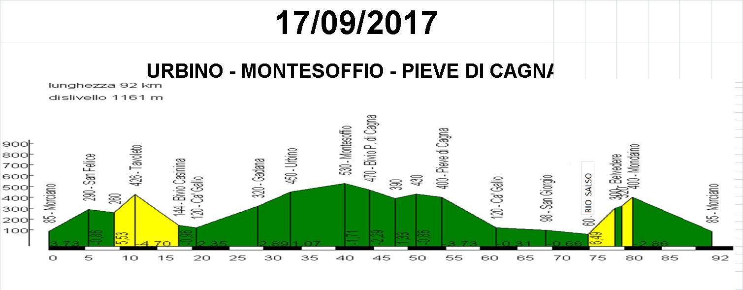 Domenica 17 settembre: Urbino, Montesoffio, Pieve di Cagna