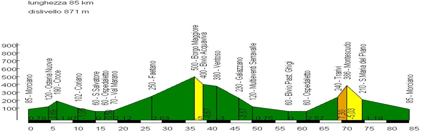 Domenica 6 settembre, Val Marano e San Marino