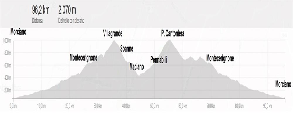 Lunedì 17 aprile: Villagrande, Maciano, Cantoniera