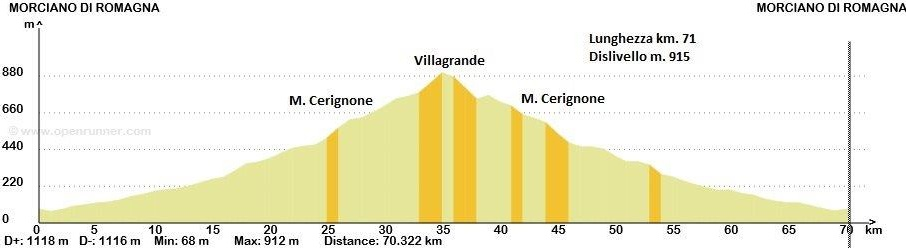 Domenica 1°giugno, Villagrande